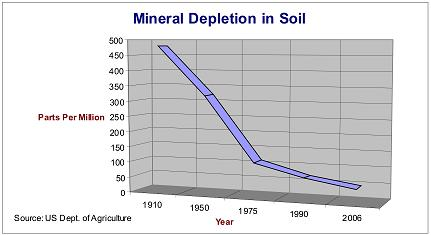 Related keywords suggestions for soil depletion for Soil mineral content